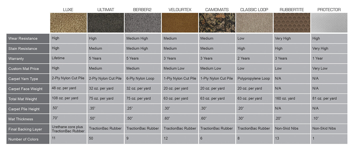 Lloyd Mats Product Comparison Chart