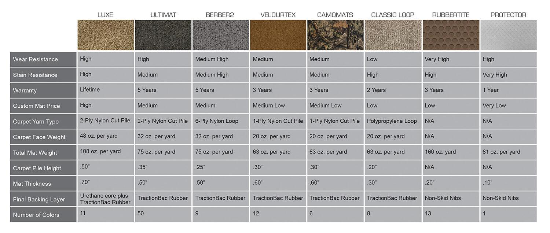 Lloyd Mats Product Comparison Chart